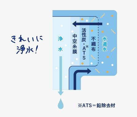 対象16物質除去!安心の浄水カートリッジ