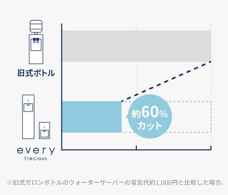 最大約60%カット!ECO機能で細かく節電